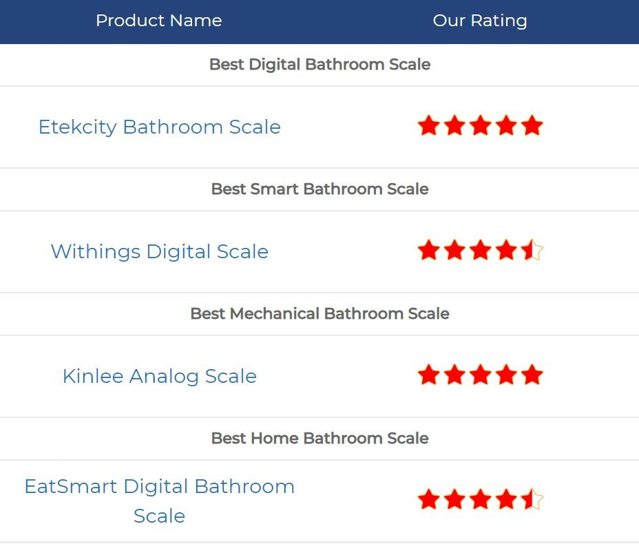 The Buying Guide To The Best Bathroom Scale 2