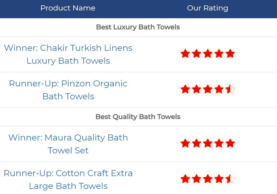 Best Bath Towels Buying Guide 2