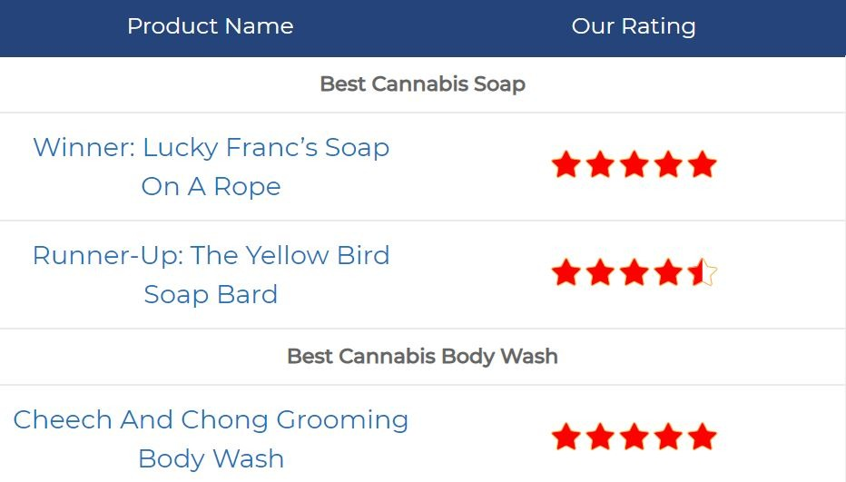 Buying Guide For The Best Cannabis Bath Products 2