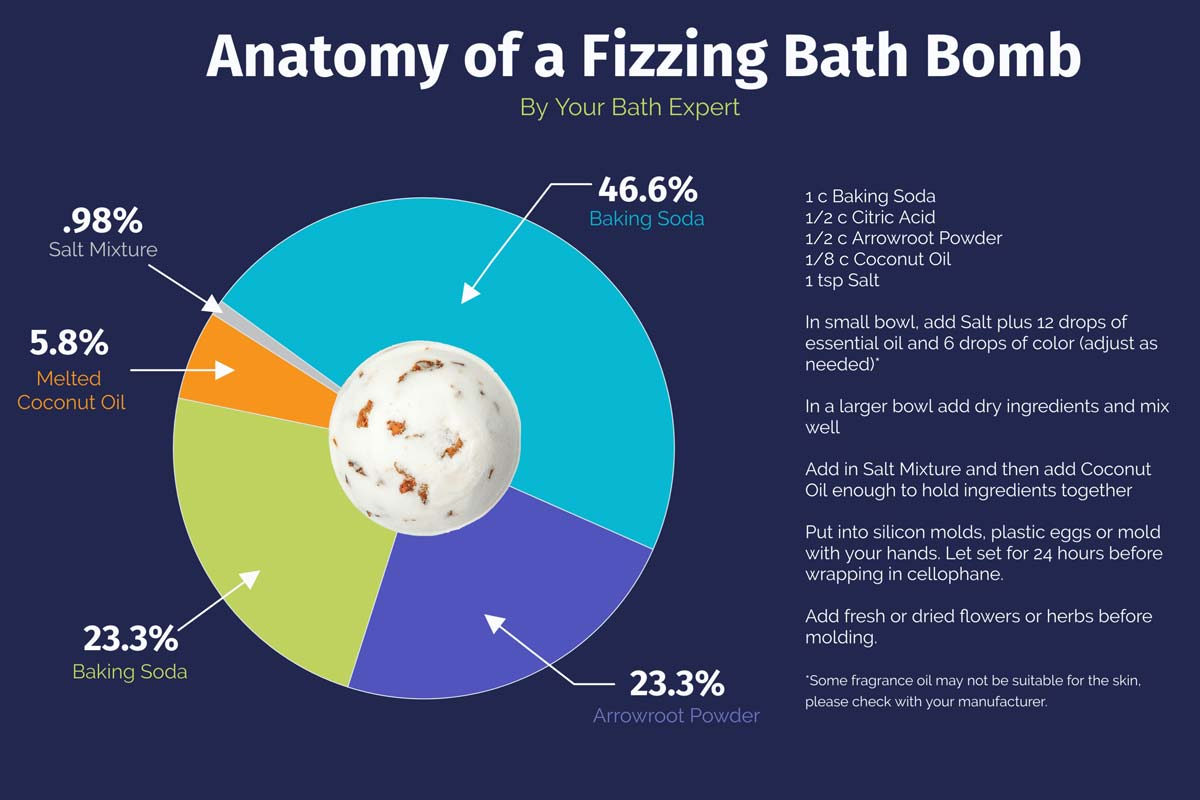 Infographic of anatomy of a fizzing bath bomb